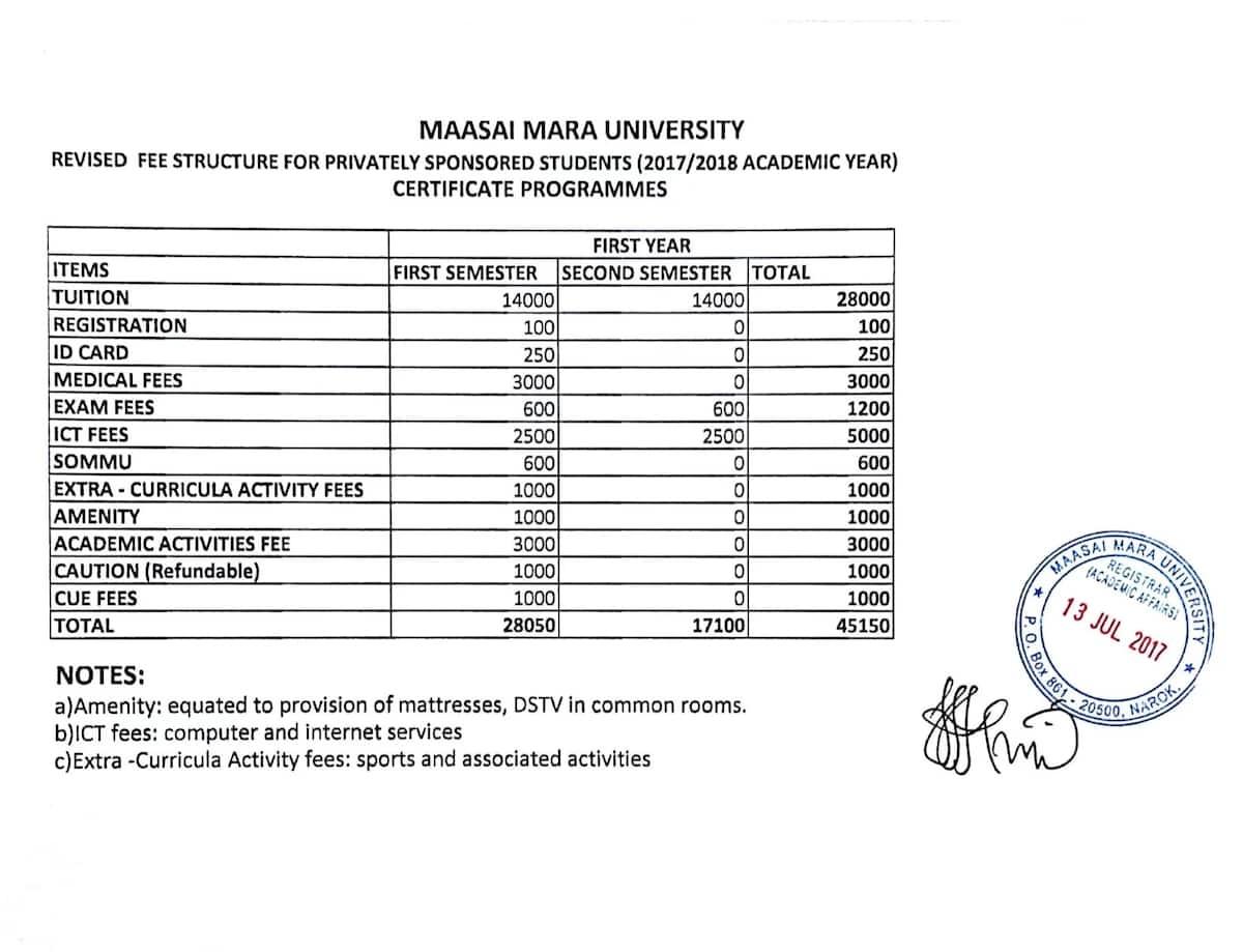 Maasai Mara University Fees Structure