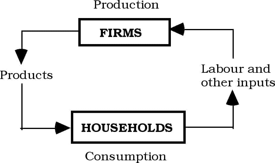 economic systems, types of economic systems, different economic systems
