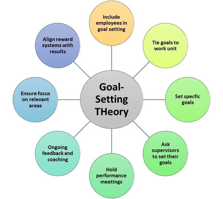 types of motivation, motivational theories, motivational theory