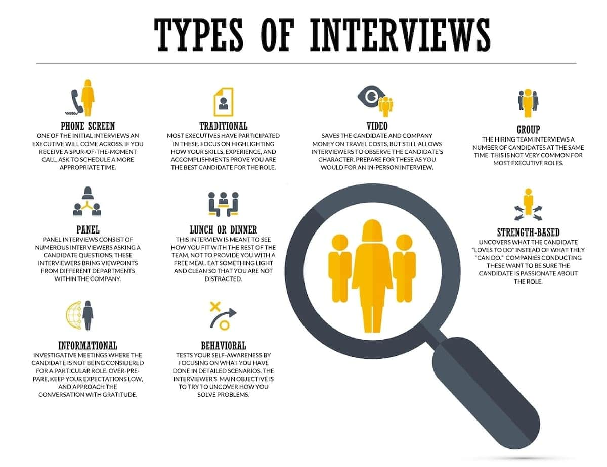 Types of interviews in Kenya Various types of job interviews Types of hiring interviews Most common types of interviews