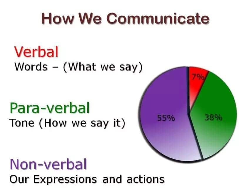What types of communication skills are required in a business environment? Various types of communication skills Business communication skills