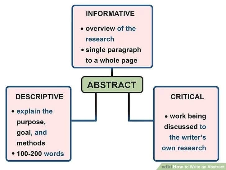 How to write a good abstract Abstract example How to write an abstract for a research paper
