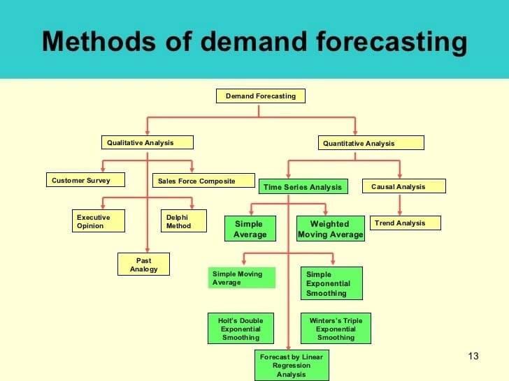 Demand forecasting techniques Forecasting tools and techniques Techniques of forecasting