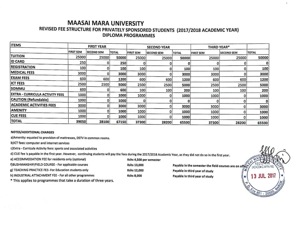 Maasai Mara University Diploma Fees Structure