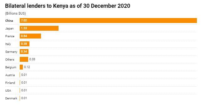 Kenya owes Japan 167.7 billion, KSh 92.1 billion to France and KSh 1.1 billion to USA. Photo: Africa Check.