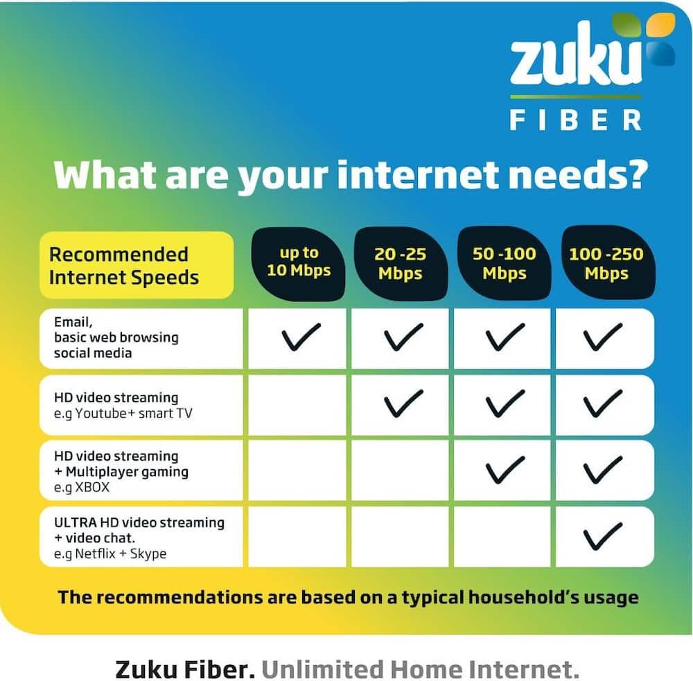 Wi-Fi prices in Kenya 2020