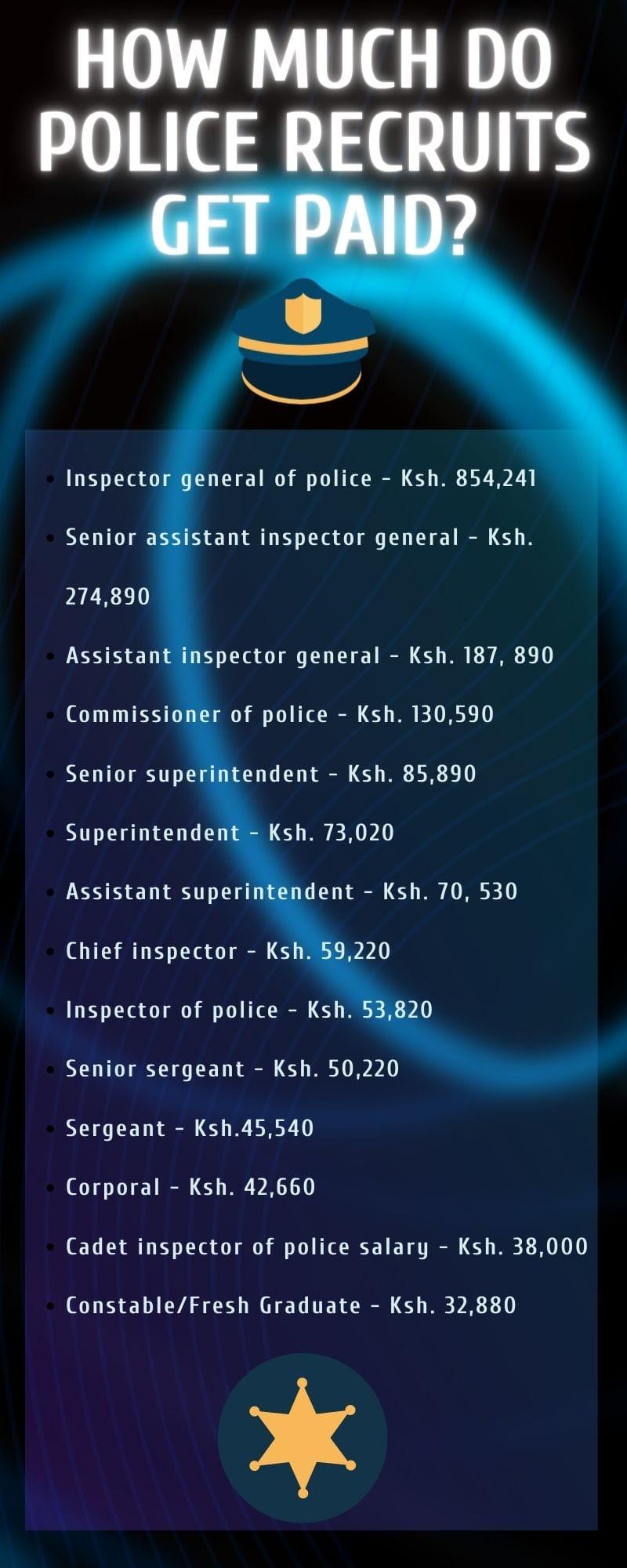 Kenya Police salary in 2021