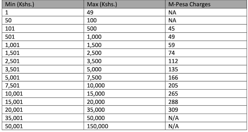 Safaricom M-Pesa charges
