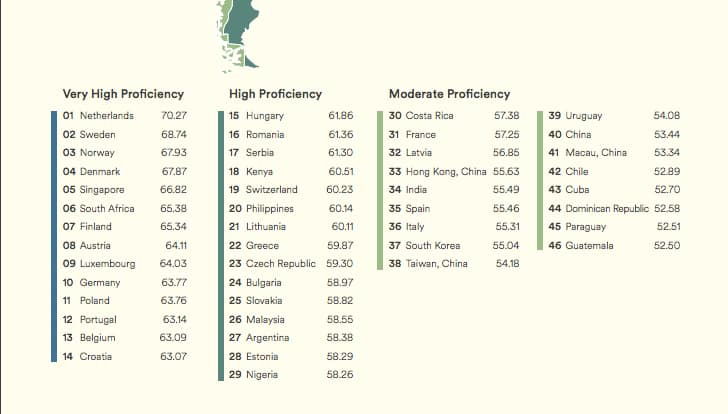 Kenyans ranked second best in English proficiency in Africa