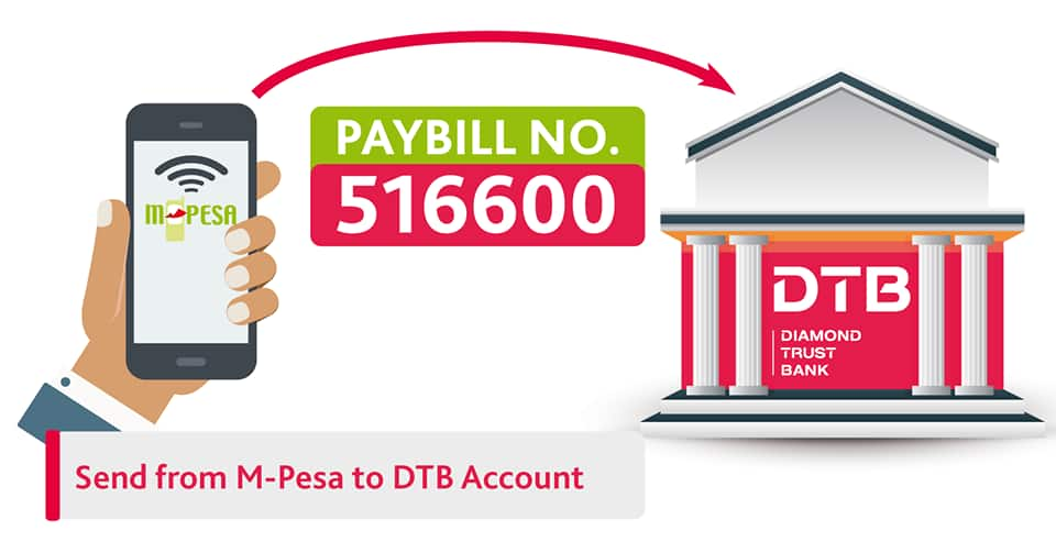 How to send money from M-Pesa to DTB account