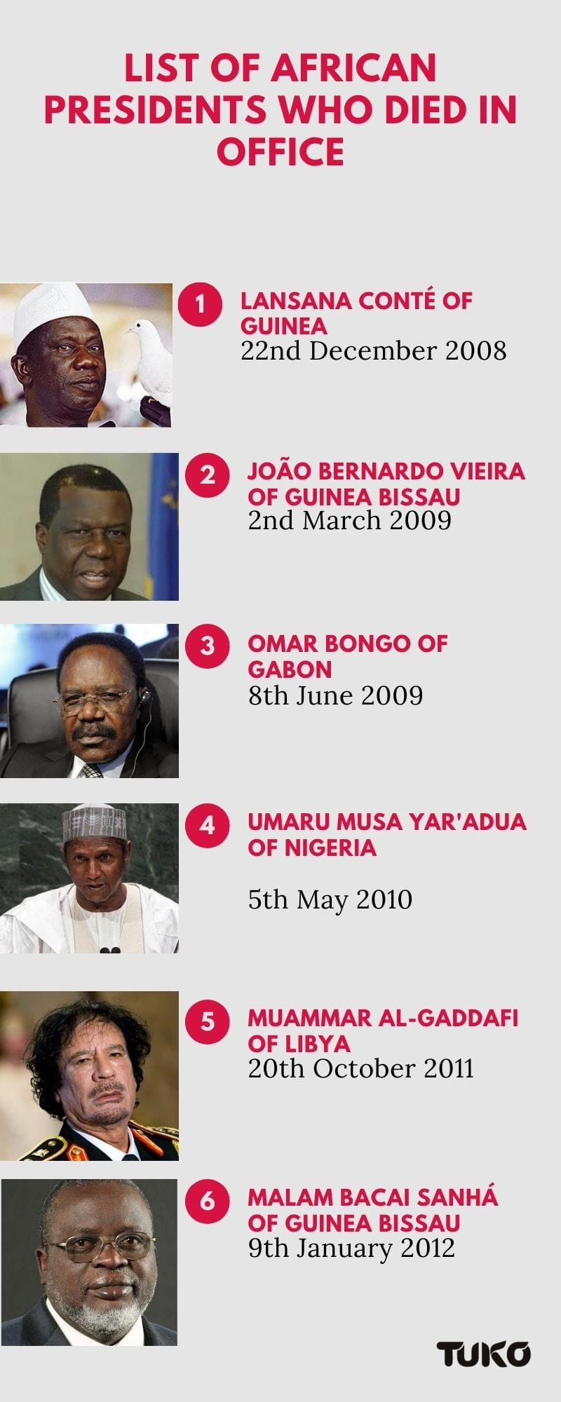 African presidents who died in office