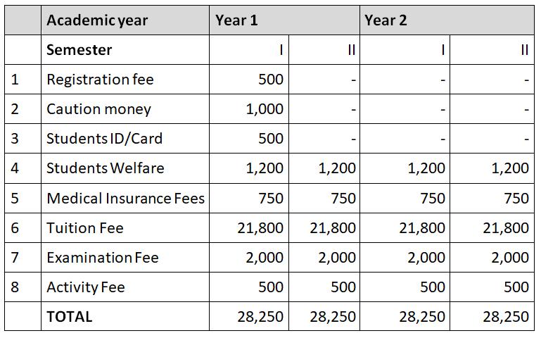 Kenya Water Institute fee structure