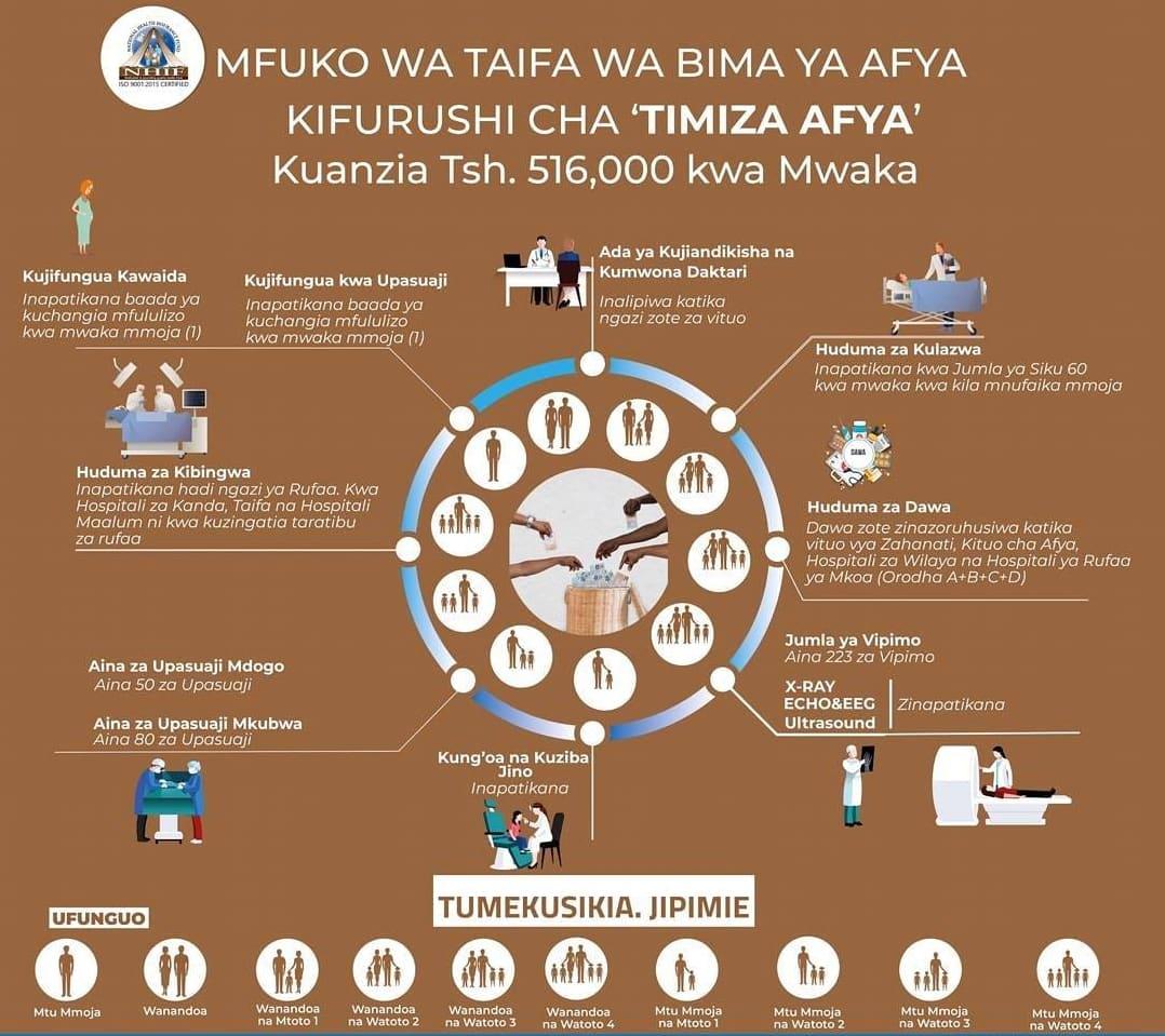 NHIF Tanzania: National Health Insurance Fund 2021 [Reviewed]