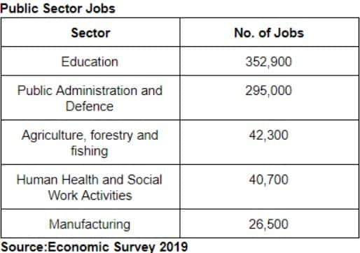 Did Kenya's economy generate an extra 850,000 jobs in 2018?