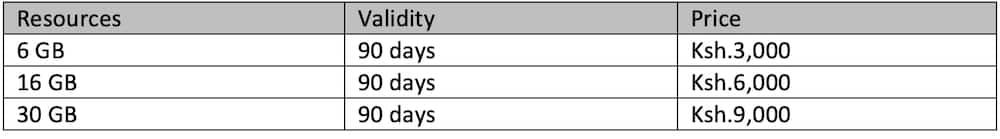 Safaricom bundles offers