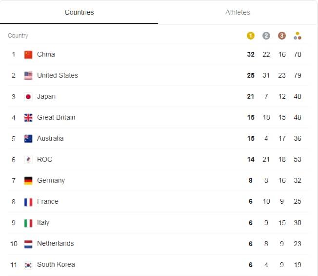 Tokyo Olympics Medal Standings. Photo: Google.