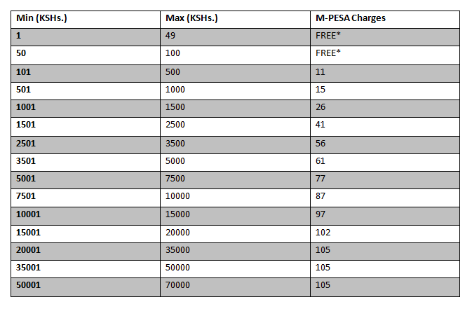mpesa transfer charges