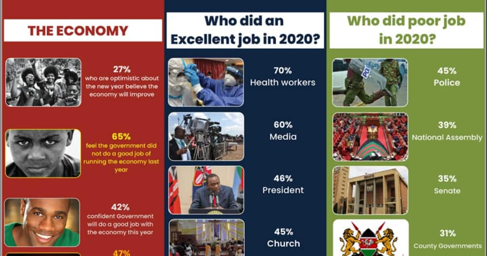 Kenyans list health workers, William Ruto and MoH among 2020 heroes, says Infotrak survey