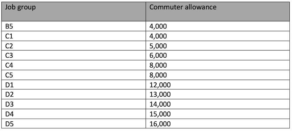 TSC allowances per job group
