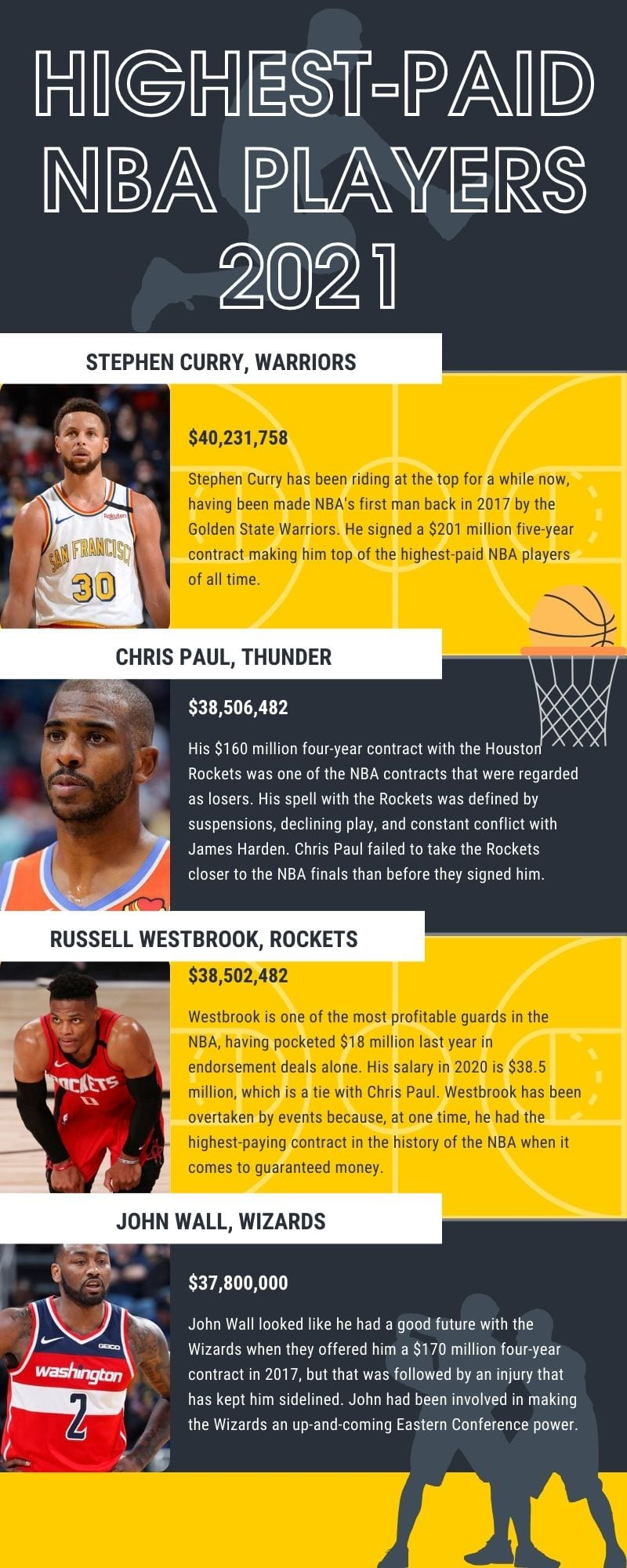 highest-paid NBA players