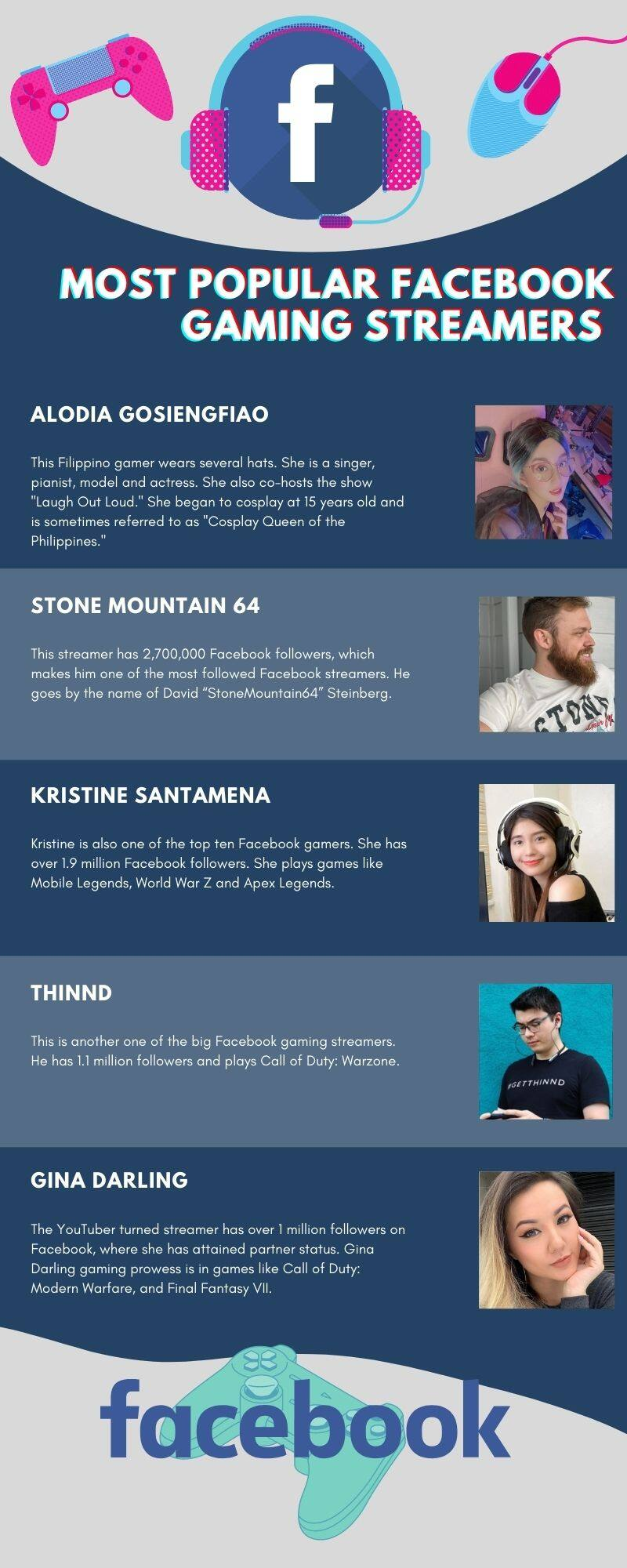 most popular Facebook gaming streamers