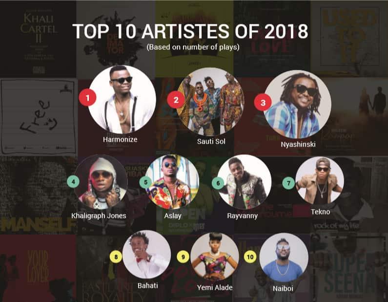 Nyashinski, Khaligraph, Sauti Sol, Bahati and Evelyn Wanjiru emerge top on Boomplay's list of Kenya's trending artist of 2018