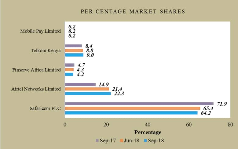 Safaricom maintains dominance despite drop in market share