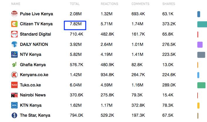 TUKO.co.ke second among publishers with most engaged Facebook pages in Kenya