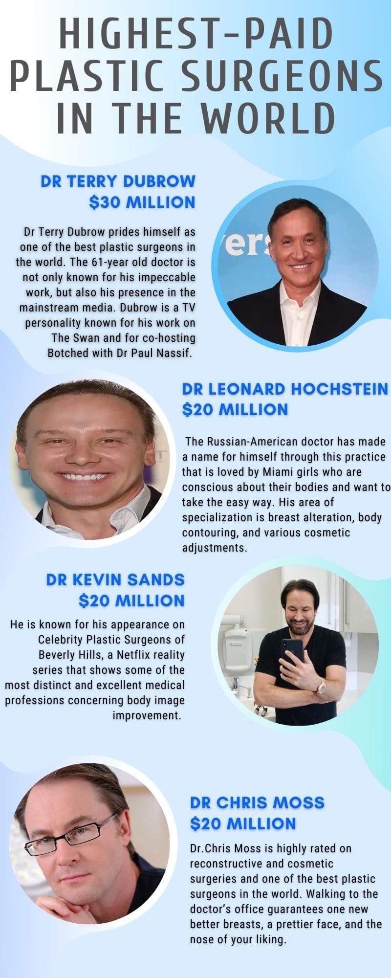 highest-paid plastic surgeons