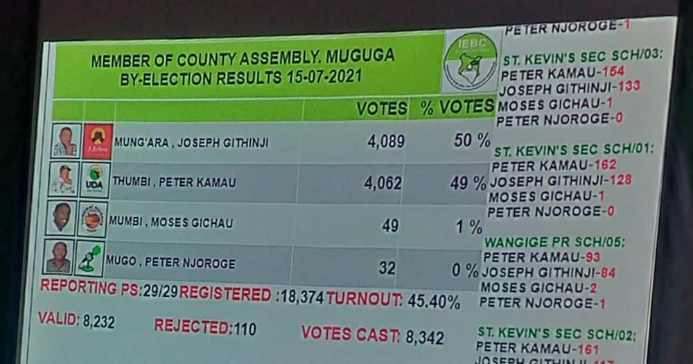 Jubilee candidate Joseph Githinji won by a margin of 27 votes.