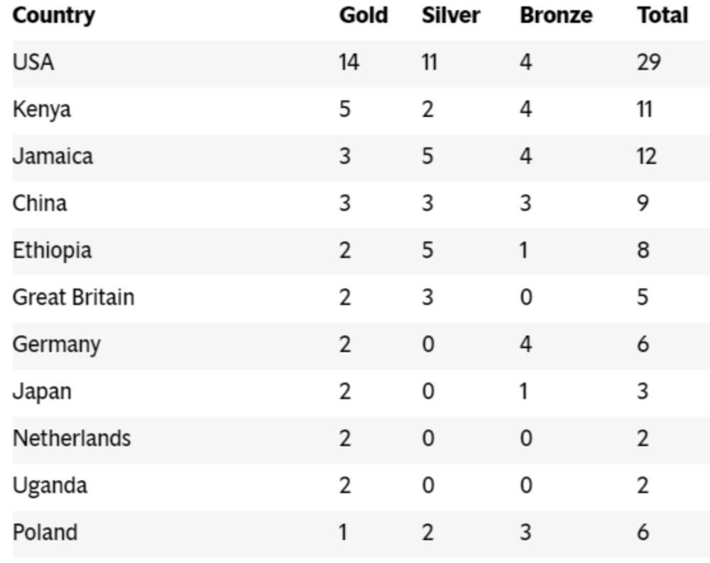 IAAF Doha 2019: Kenya finishes second on medal standings