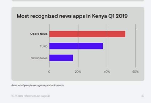 TUKO.co.ke app ranked among most recognized news apps in Kenya