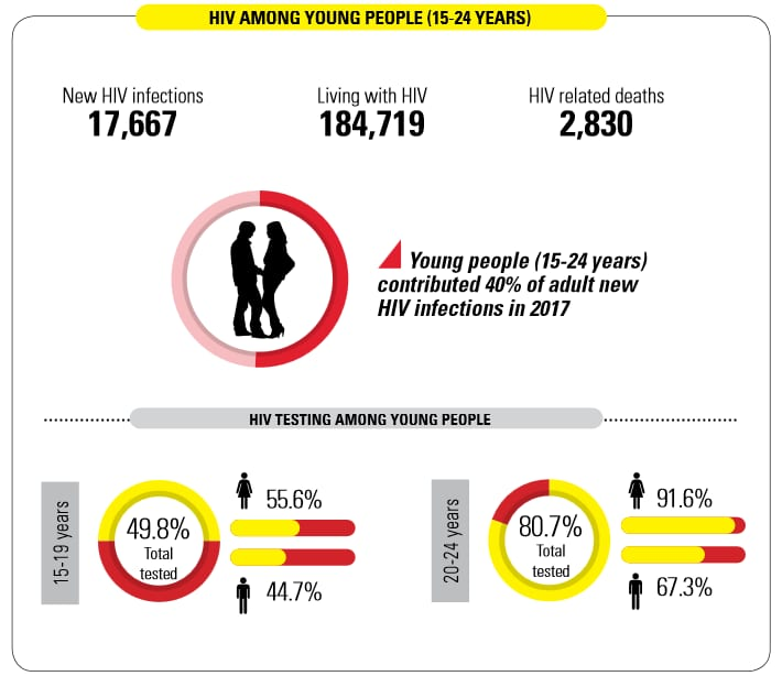 HIV prevalence among youth in Kenya