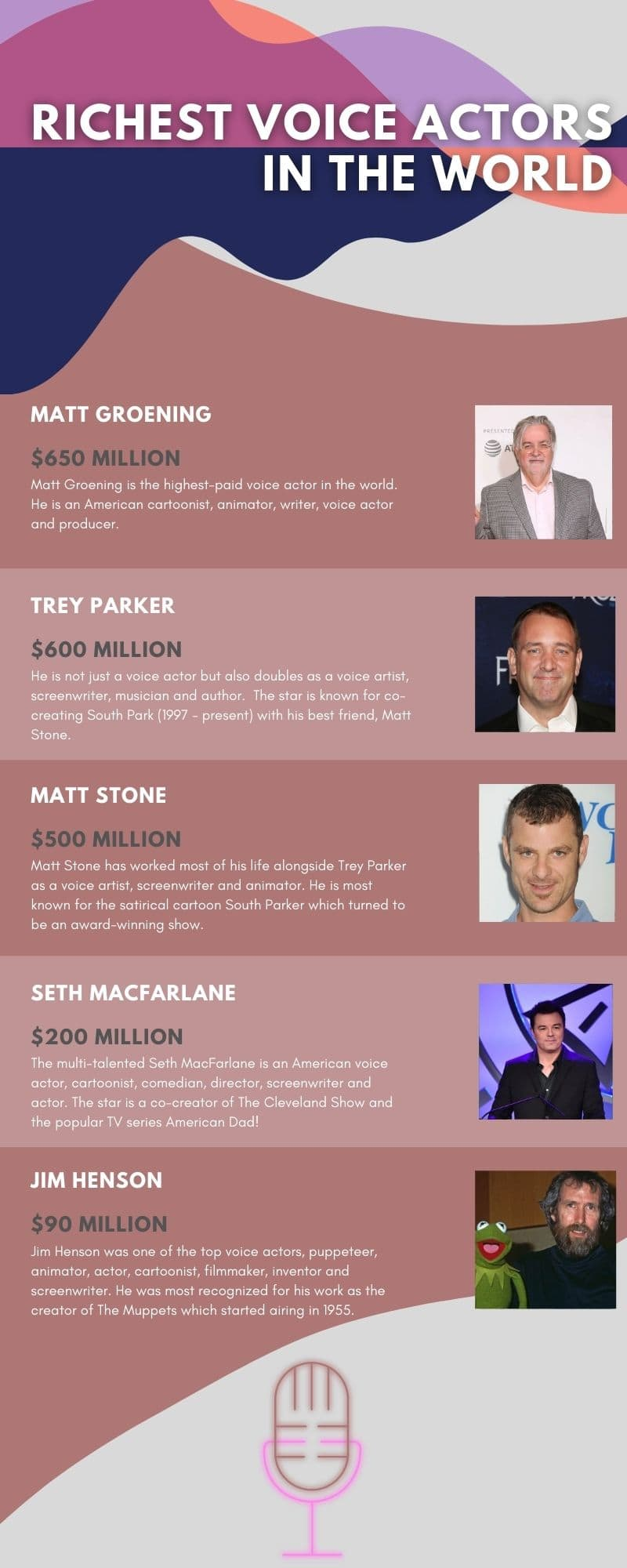 10 richest voice actors in the world in 2020