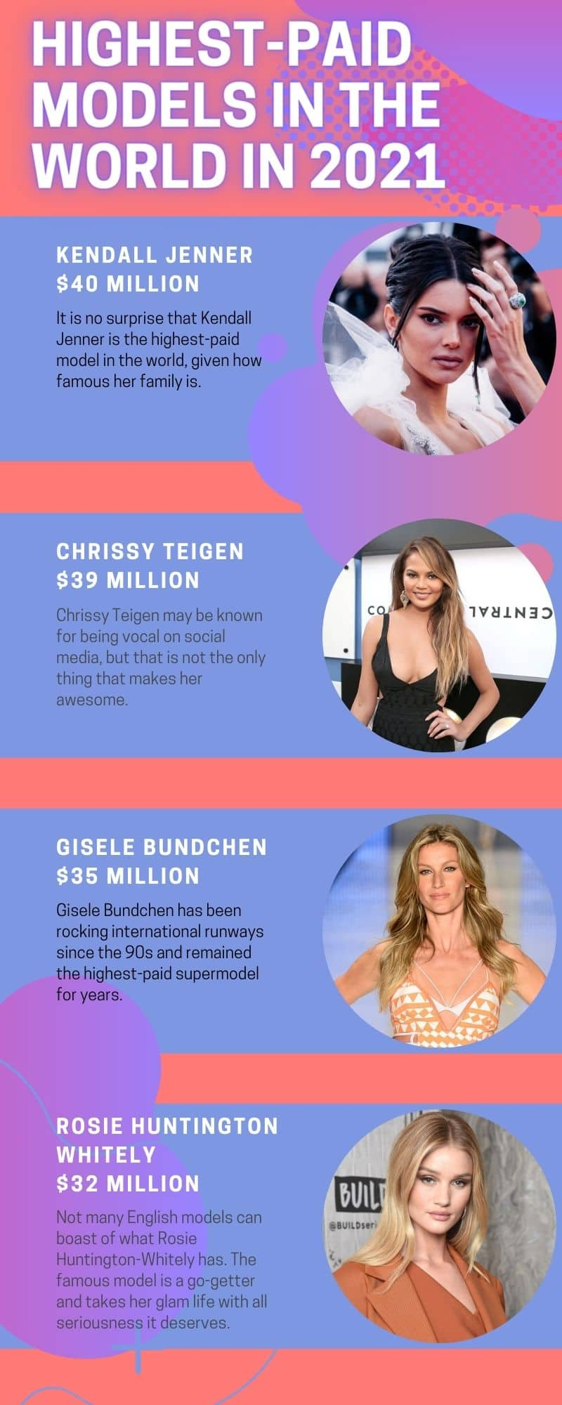 highest-paid models in the world