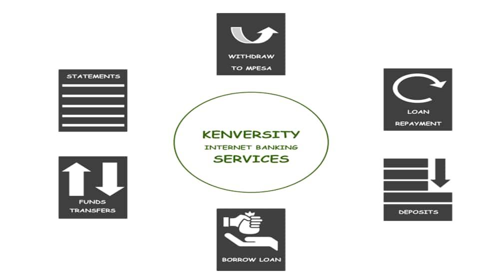Kenversity Sacco