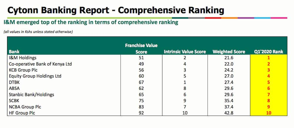 I&M, Co-op Bank top bank rating for first quarter 2020 – Report