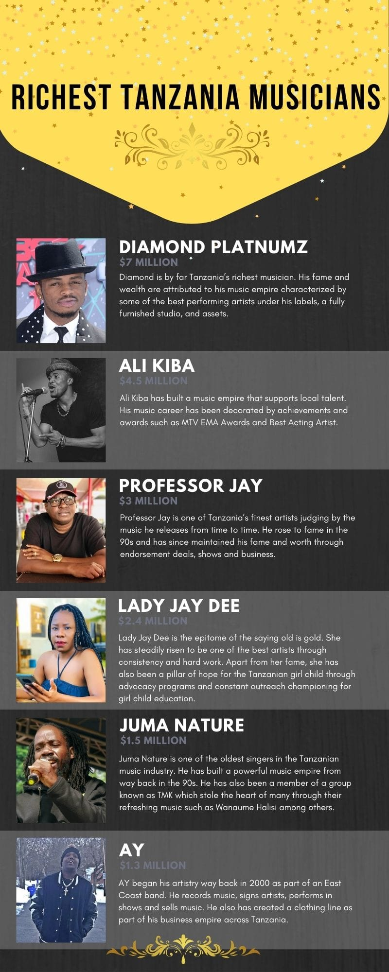 richest Tanzania musicians and their net worth in 2021