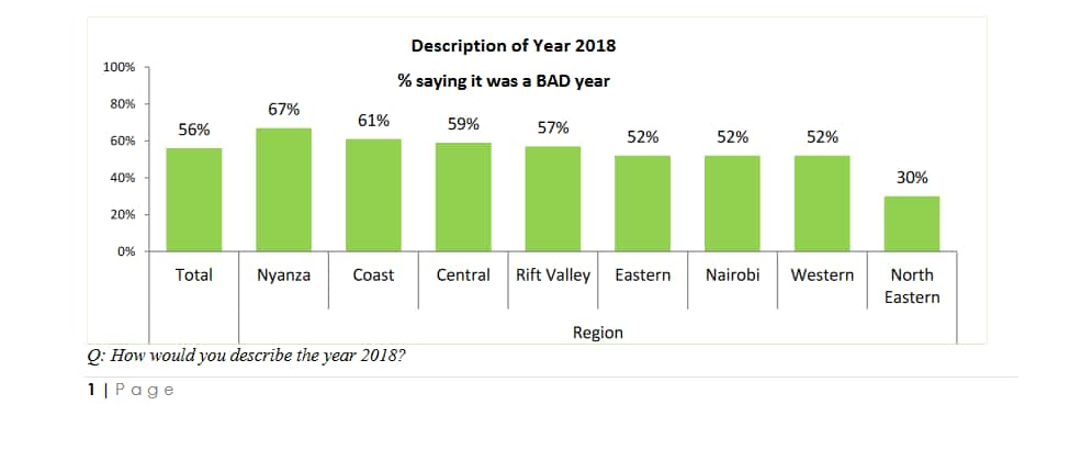 2018 was a bad year for most Kenyans, TIFA poll shows