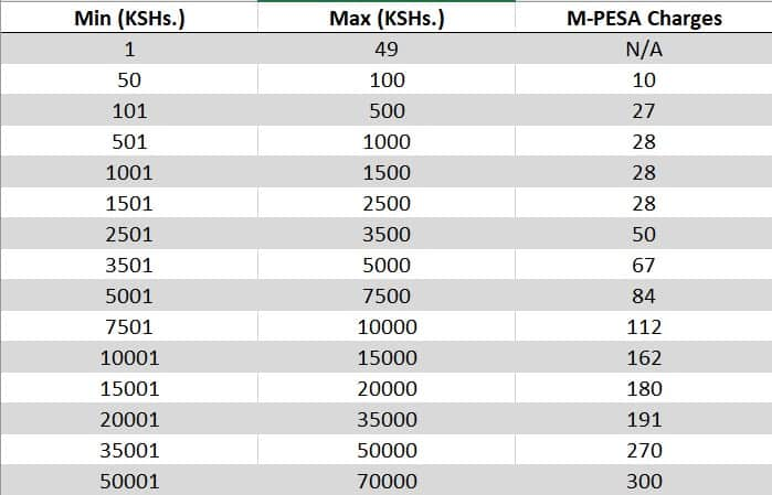 Safaricom M-Pesa charges: new sending and withdrawal rates 2020