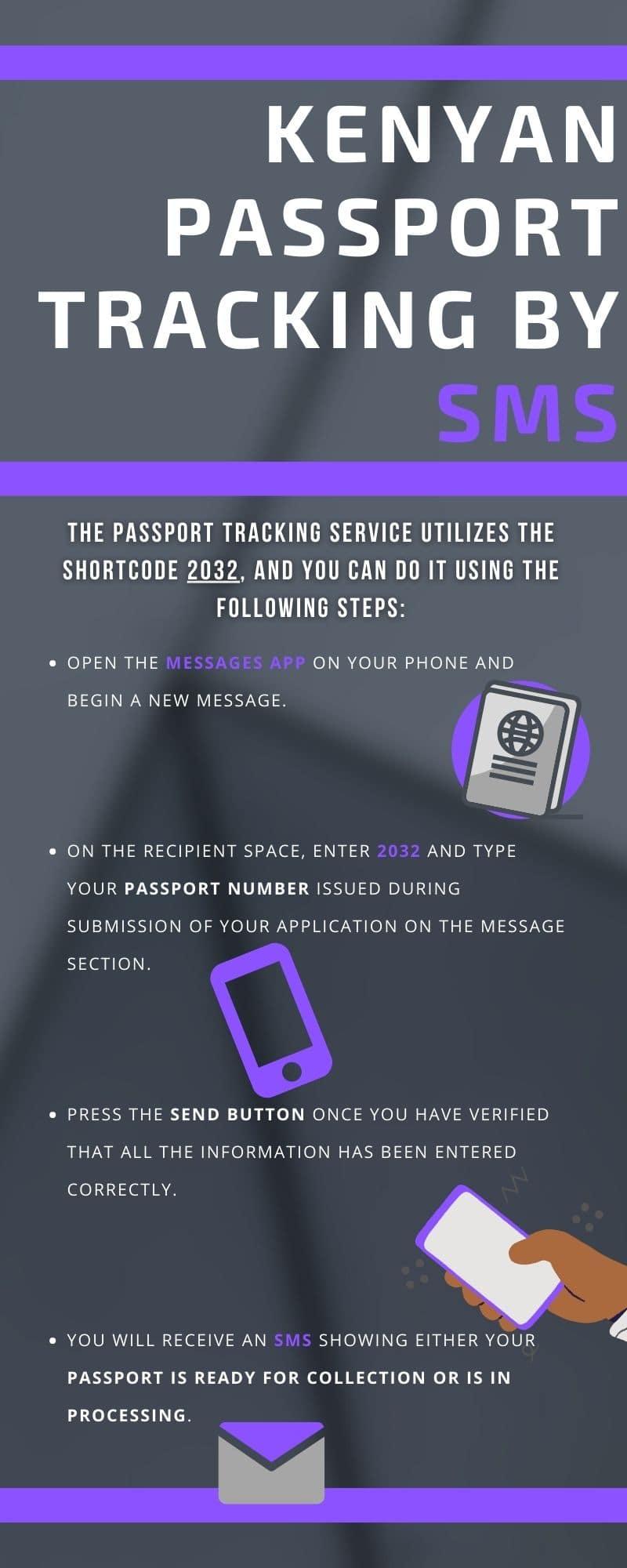 Kenyan passport tracking