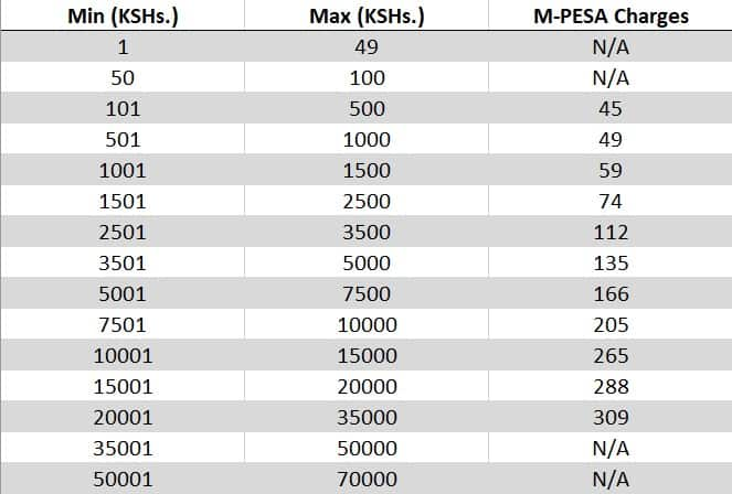 M-Pesa charges: new sending and withdrawal rates 2019