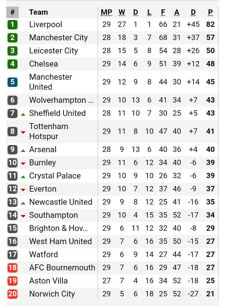 Premier League standings: Liverpool top charts as Norwich fight for survival ahead of return