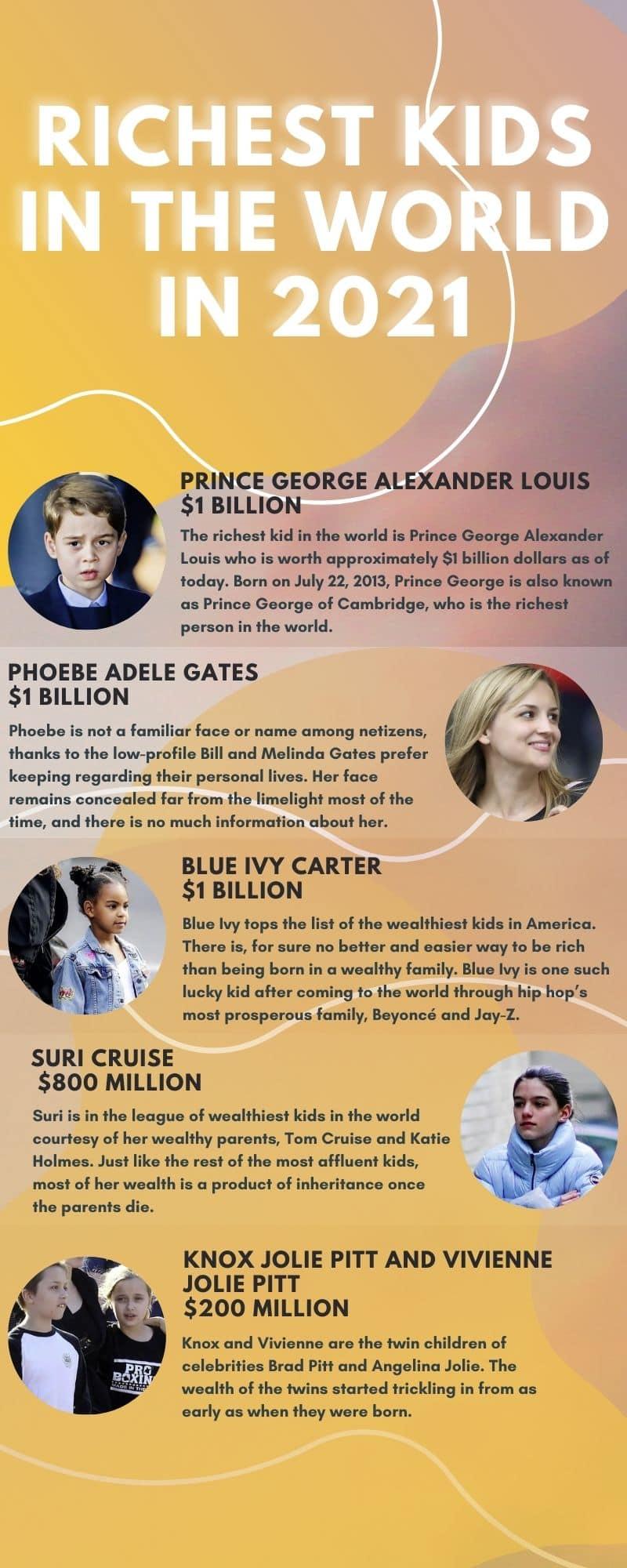 richest kids in the world