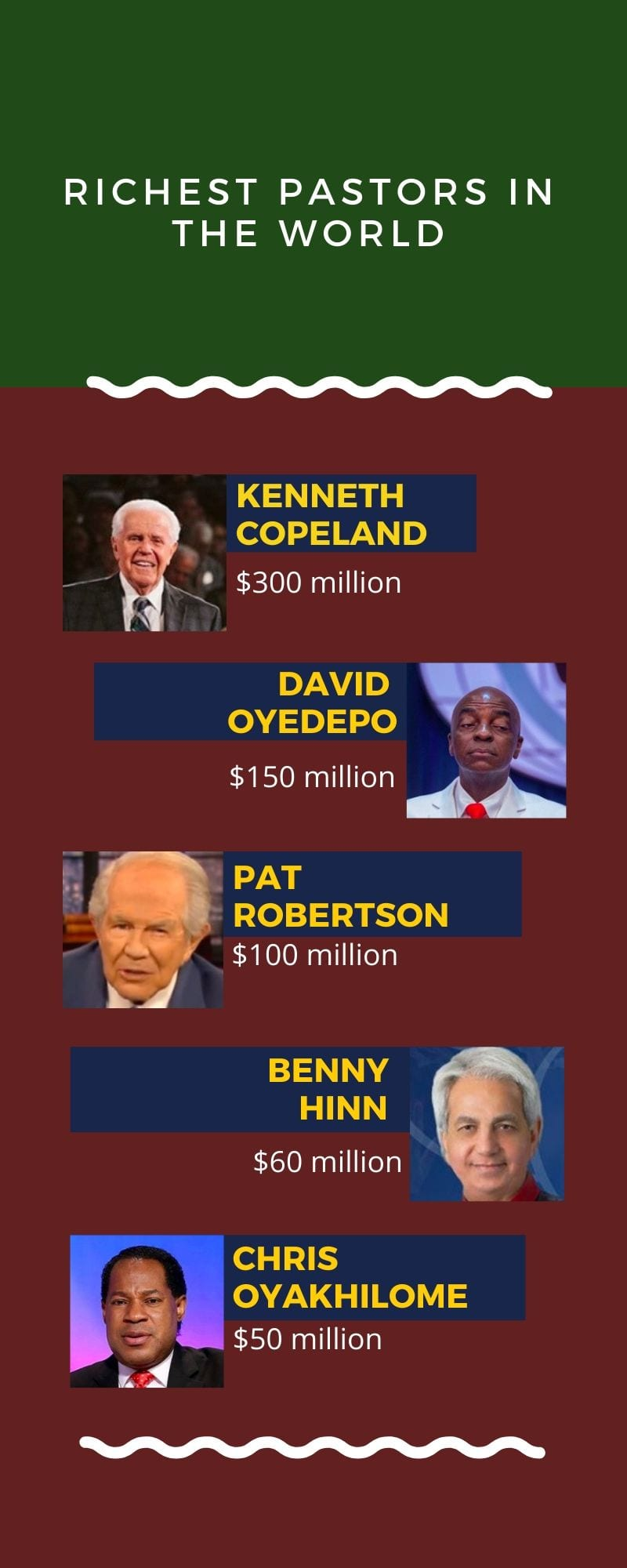 richest pastors in the world in 2020