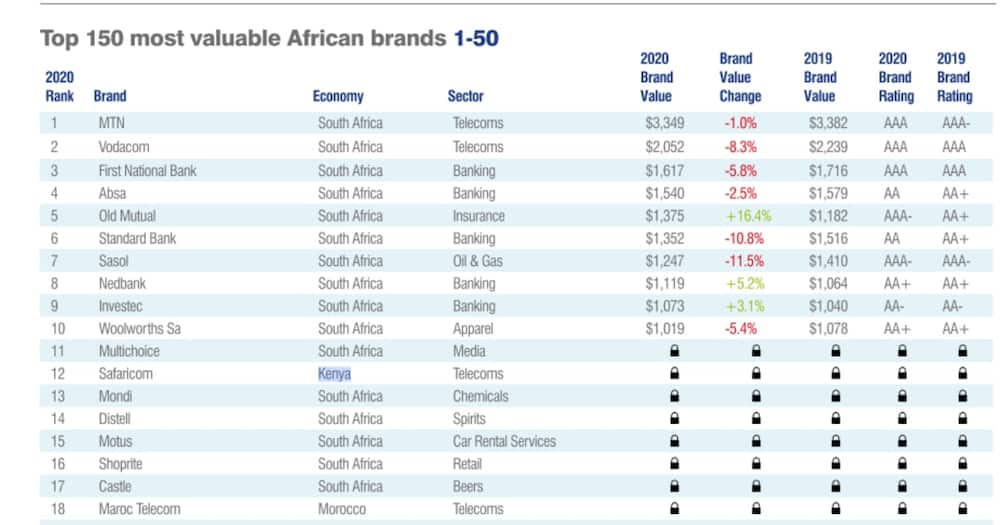 Safaricom most valuable brand in Kenya, new survey shows