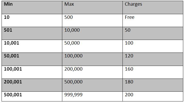 pesalink bank codes