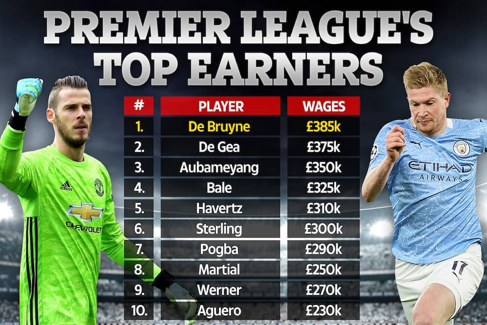 Top 10 Premier League highest paid players finally revealed
