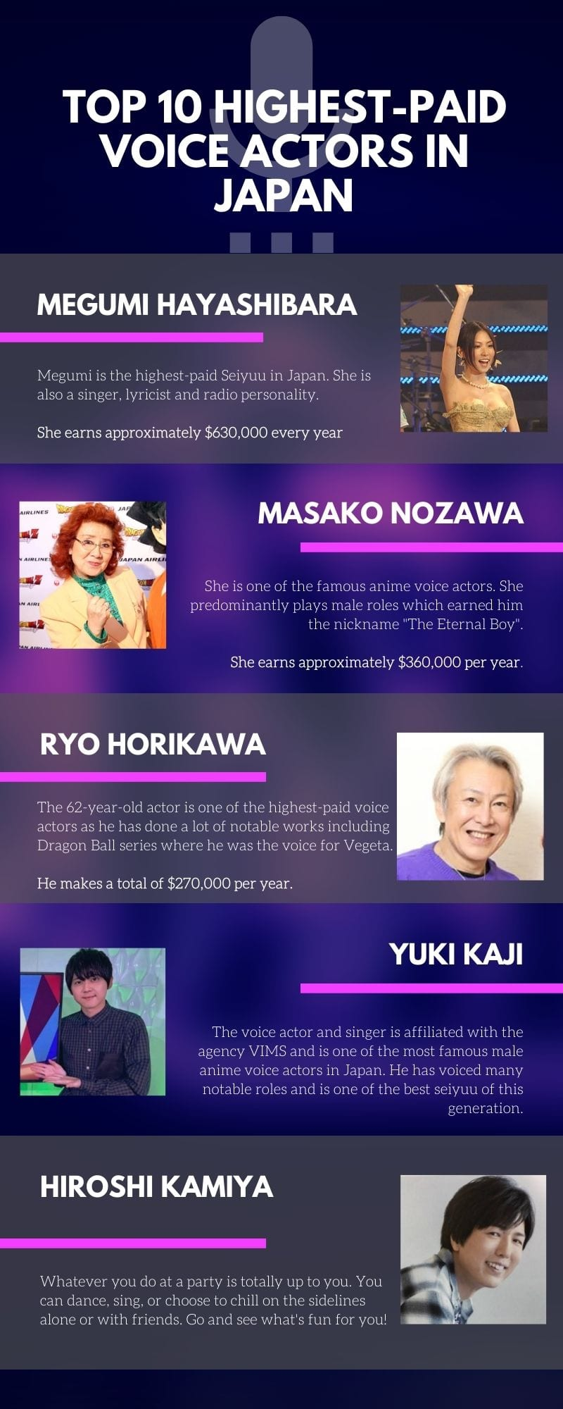 highest-paid voice actors in Japan in 2020