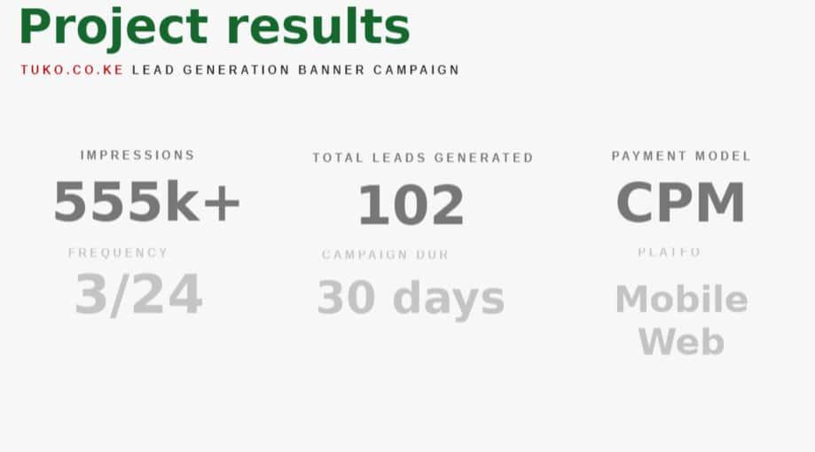 TUKO.co.ke successful lead generation campaign with Mount Kenya University